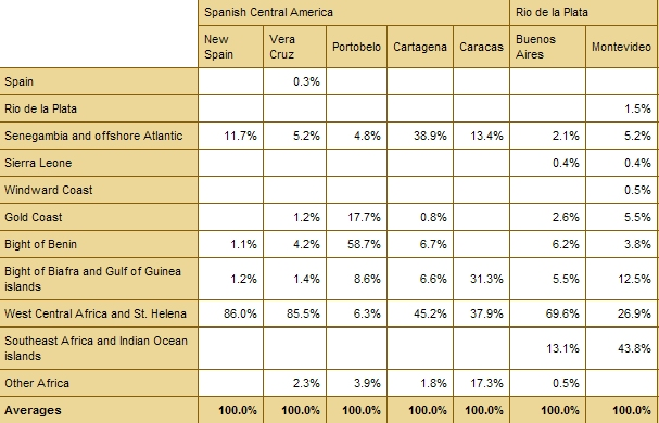 African Origins (broad regions) for Spanish Americas (sans carribean) (% against other origins)