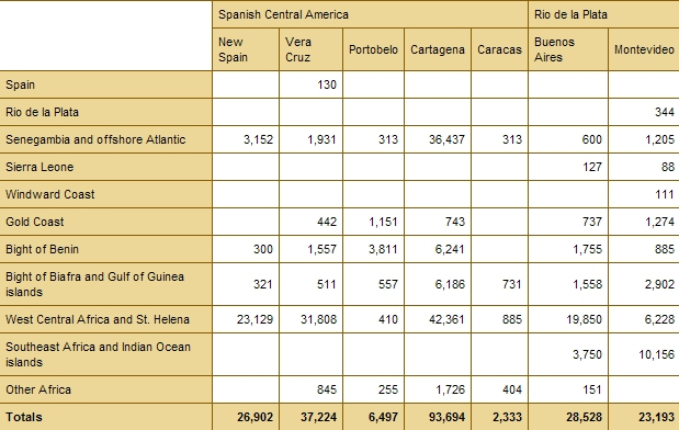 African Origins (broad regions) for Spanish Americas (sans carribean) (numbers)