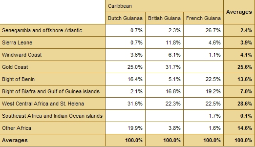 African Origins (broad regions) Guyanas (Fr, En, Nl) % against other origins