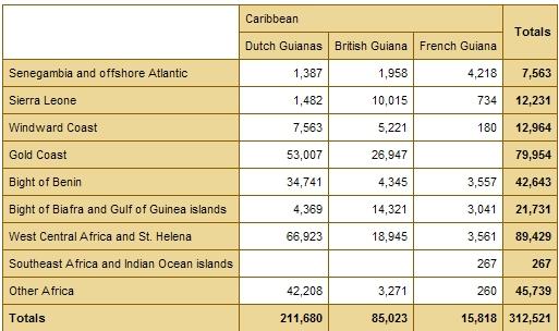 African Origins (broad regions) Guyanas (Fr, En, Nl) numbers