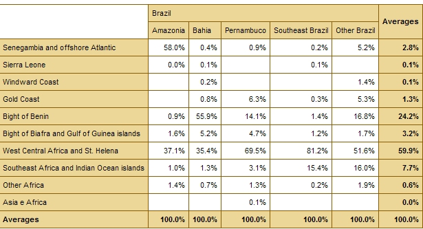 African Origins (broad regions) for Brazil (% against other origins)