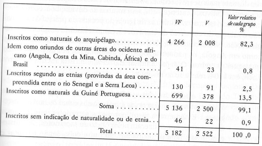 A. Carreira - Census 1856 B