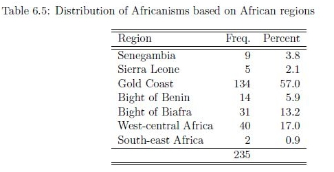 African lexicon in Jamaica (2012) (table 6.5)