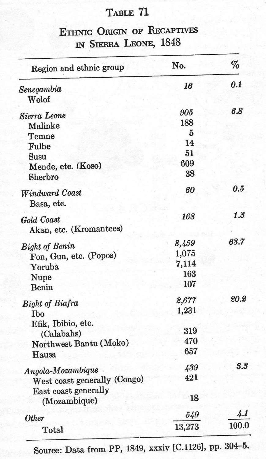 Ethnic Origins of Recaptives in Sierra Leone 1848sl