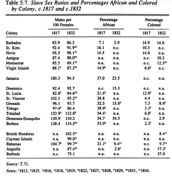 Slave Sex Ratios and Percentages African and Colored by colony c. 1817 and c. 1832