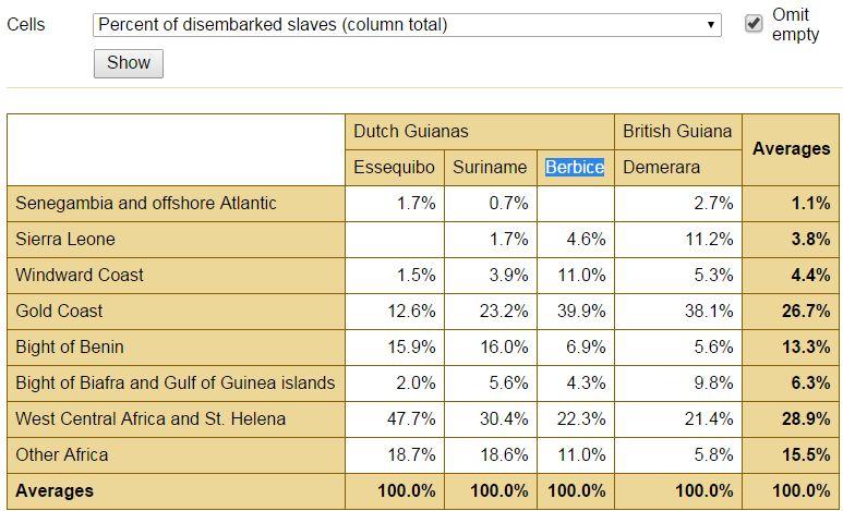 Berbice, regional breakdown percentage