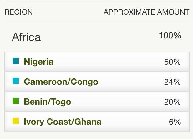 Igbo (Anambra)
