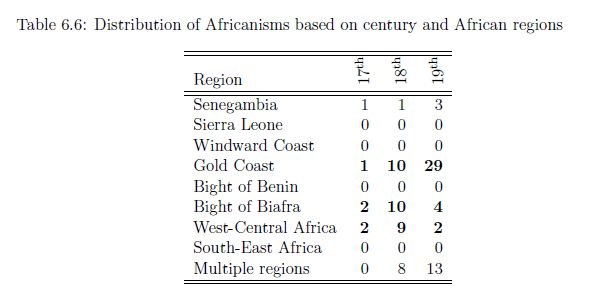 African lexicon in Jamaica (2012) (African regions distribution + centuries of first mention)