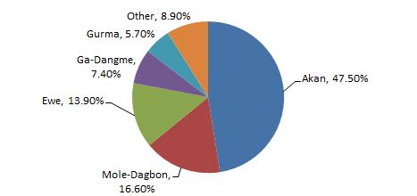 ghana ethnic breakdown