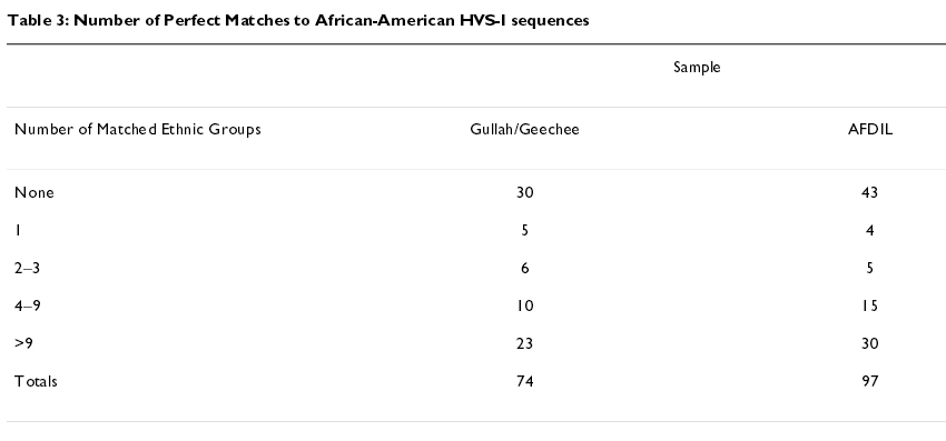 AA mtDNA often match... (Table 3, Number of perfect matches)