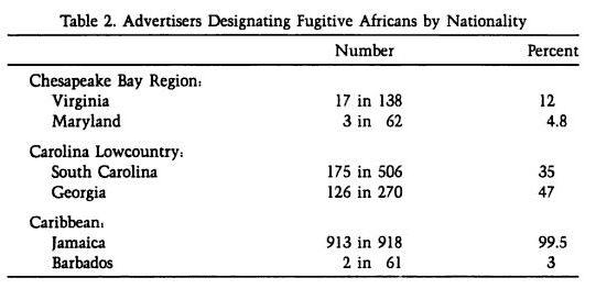 Africa in America (p.290)