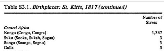 Birthplaces Slaves St Kitts, 1817