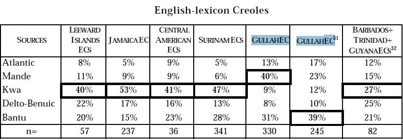 English Creole Lexicon