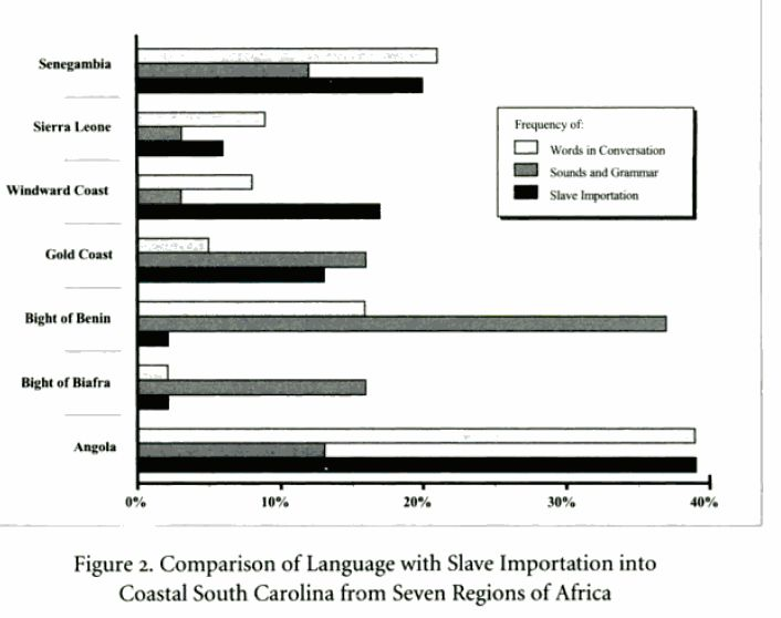 Figure 2 , slave trade numbers versus ling. influence