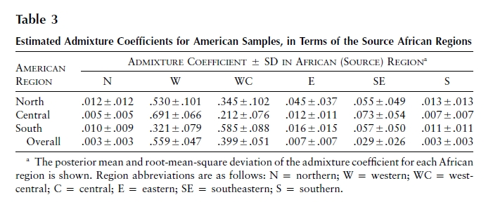 Salas et al - Tabel 3 Estimated Admixture Coefficients
