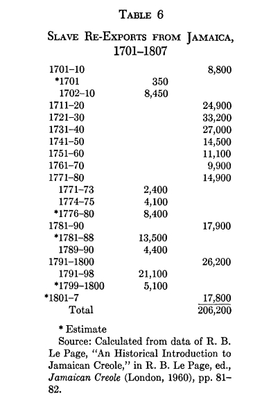Slave Re-exports from Jamaica 1701-1807