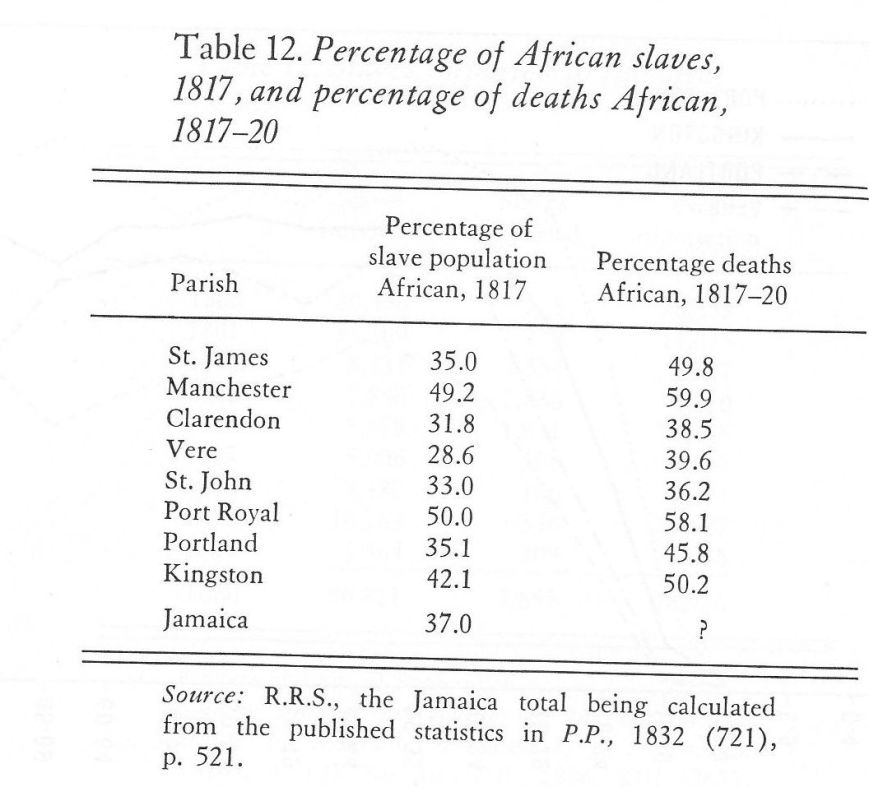 Tabel 12  - Death rates Africans