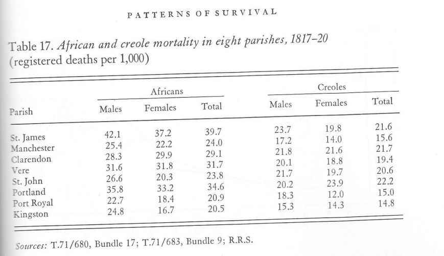 Tabel 17 - African & creole mortality rates