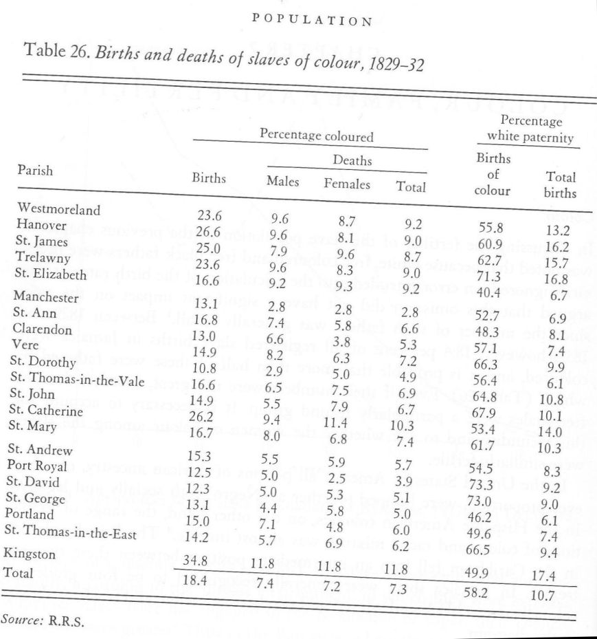 Tabel 26 - Birth & Death rates of Coloured Slaves + White parentage