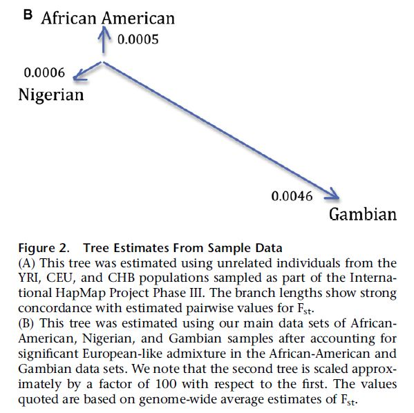 Bhatia et al. (2011) (Fig. 2)