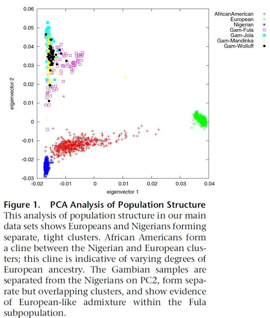 Bhatia et al. (2011) (PCA)