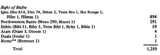 birthplaces-of-slaves-st-luciab