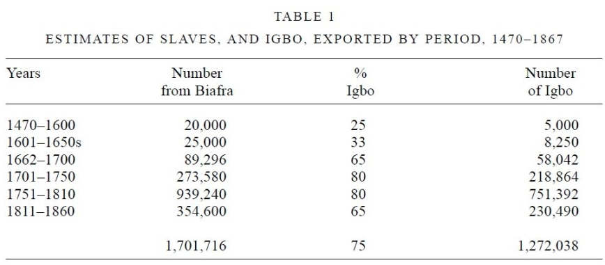 Chambers (2002) - Table1, Estimated Percentage of Igbo captives