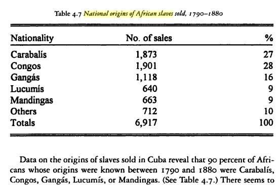 Cuban slave market 1790-1880