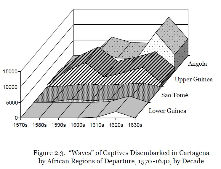 D. Wheat (2009) - Figure 2.3 Waves of Captives Disembarked in Cartagena by African Regions of Departure, 1570-1640, by Decade