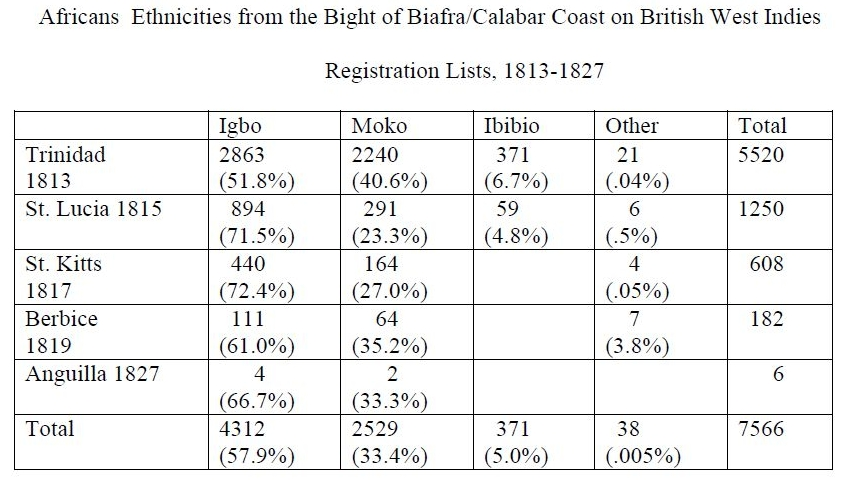 Hall (2005) Bight of Biafra breakdown for Anglo-Caribbean