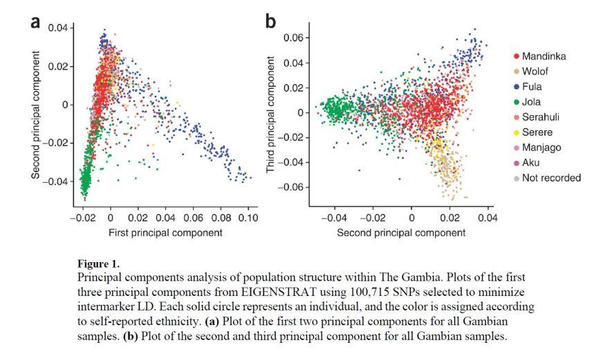 Jallow et al. (2009) PCA