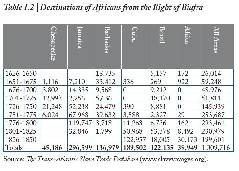 Lovejoy et al. - Table1.2 Destinations of Africans from the Bight Biafra