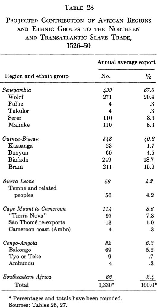 Projceted contribution of African regions and Ethnic Groups to the Transatlantic slave trade 1526-1550