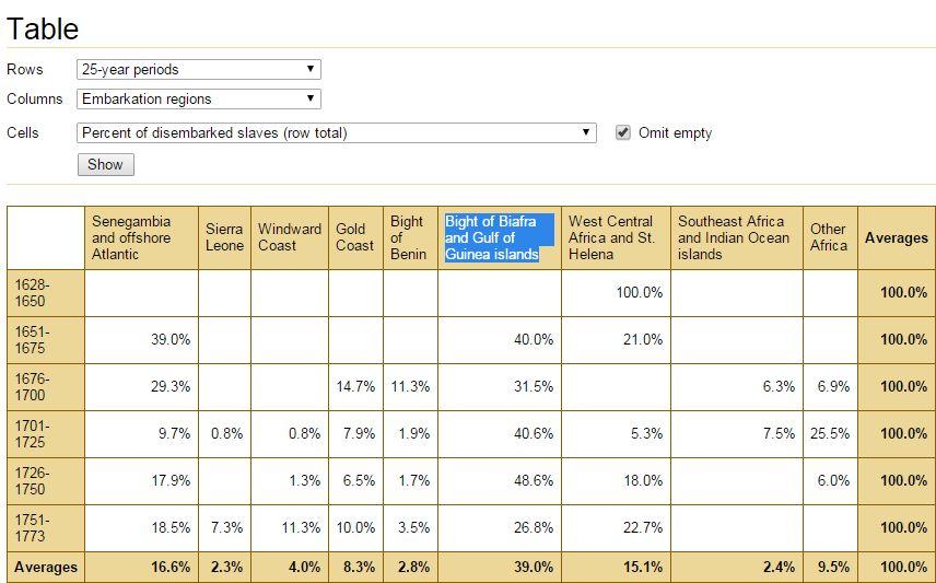 TAST (VA, percentages, timeperiod)