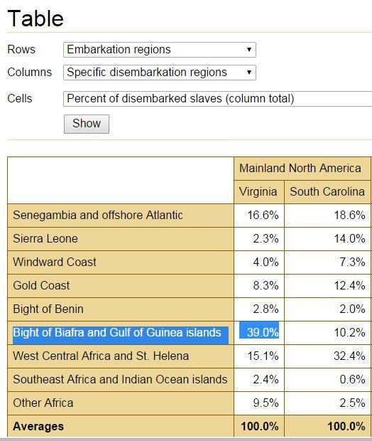 TAST (VA, SC, percentages)