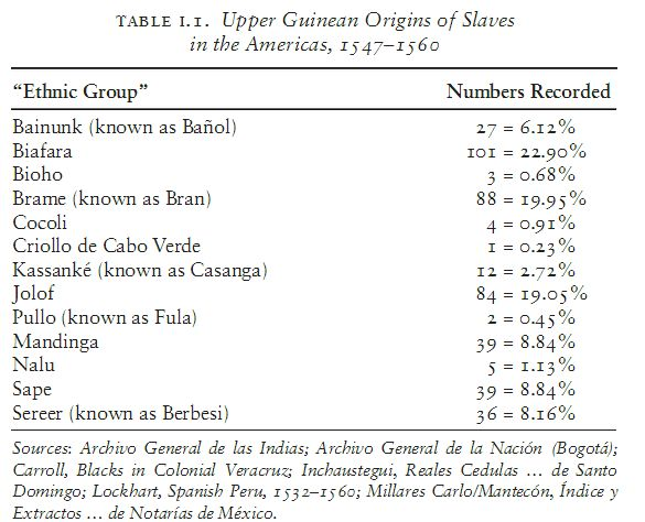 Toby Green Origins of Slaves 1547-1560