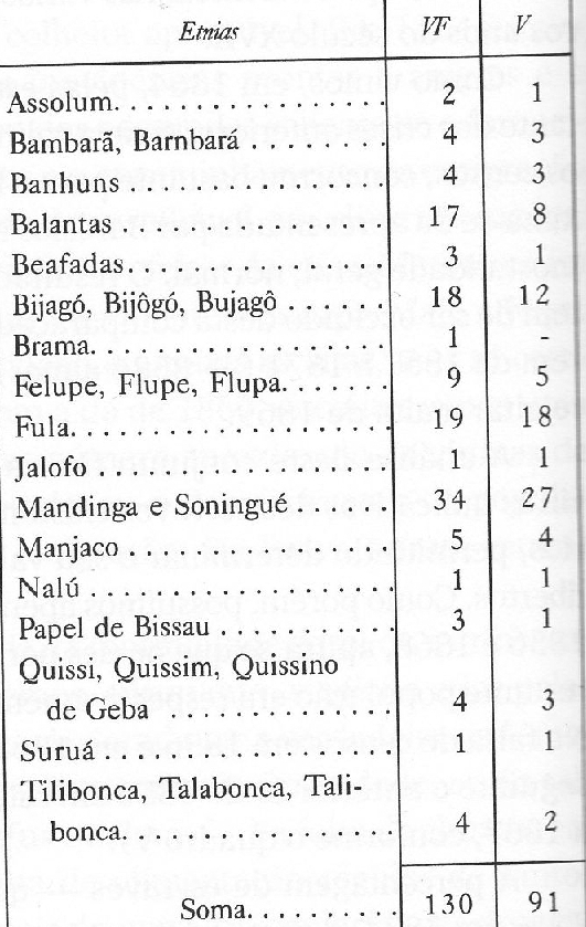 A. Carreira - Census 1856 (Ethnias)