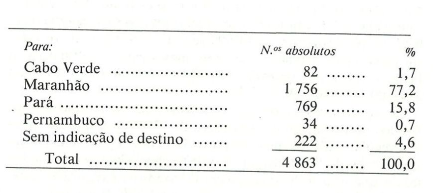 CGPM Exports from Bissau 1788-1793