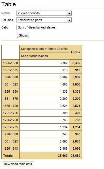 CV Slave exports 25yrs period