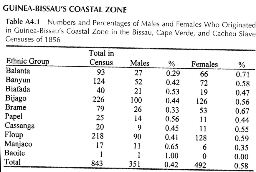 Hawthorne 1856 Census (Bissau, Cacheu,CV) GB Coastal Zone