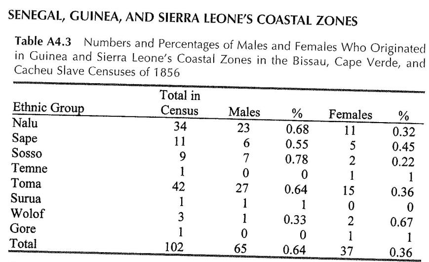 Hawthorne 1856 Census (Bissau, Cacheu,CV) Senegal, Guinea and Sierra Leone Coastal Zones