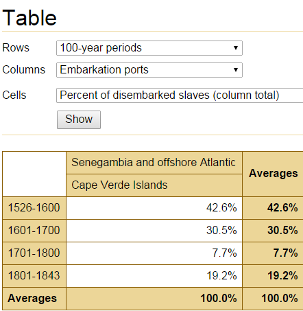 Percentage per timeperiod 100 yars Search the Voyages Database