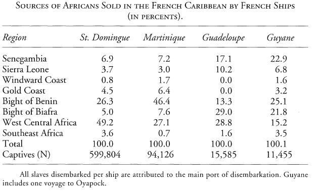 Geggus - French Carribean