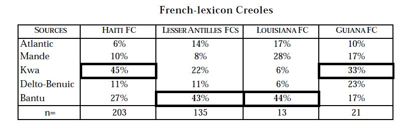 Parkvall- African Lexicon in French Creoles