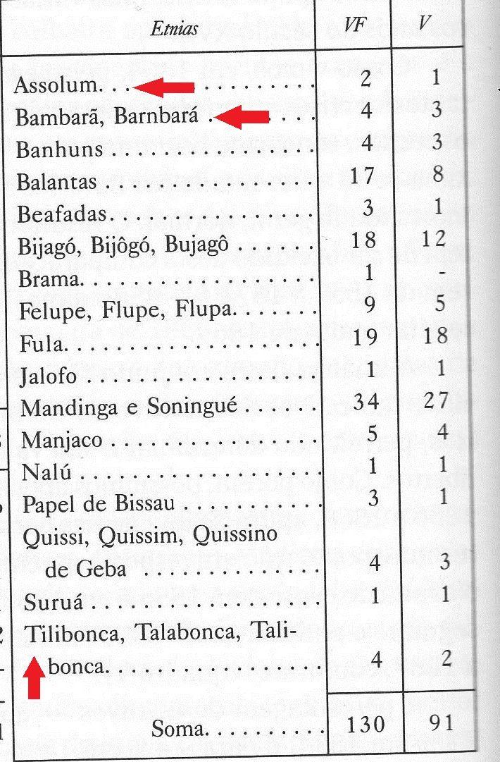 A. Carreira - Census 1856 A mali