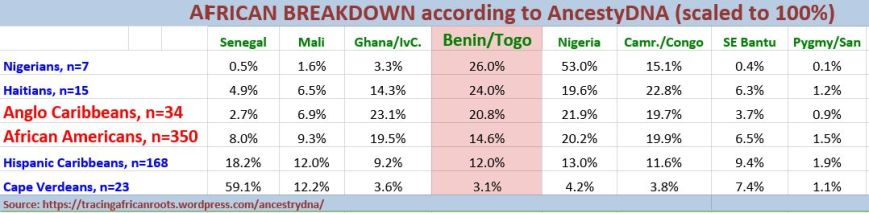 Benin&Togo comparison