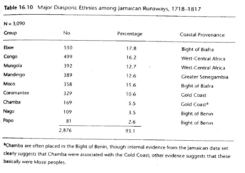 Chambers (2007) - Major Diasporic Ethnies among Jamaican Runaways, 1718-1817