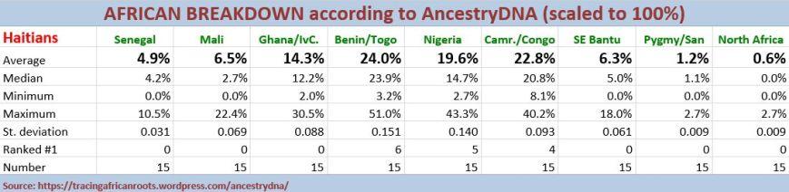 Stats (n15)