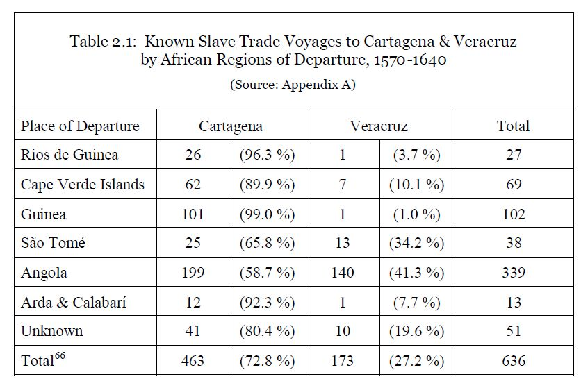 D. Wheat (2009) - Table 2.1 Known Slave Trade Voyages to Cartagena & Veracruz by African Regions of Departure, 1570-1640