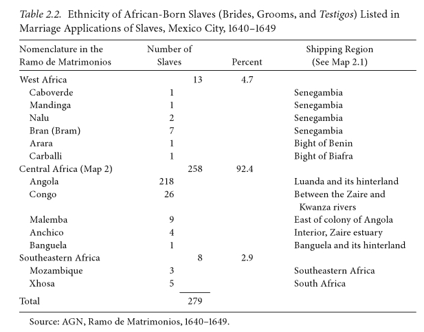 Ethnicity of African born slaves as listed in marriage appliciations, Mexico city 1640-1649